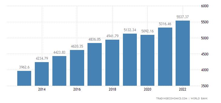Ivory Coast GDP per capita PPP