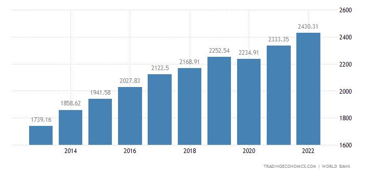 Ivory Coast GDP per capita