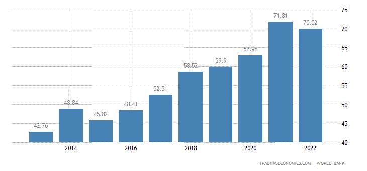 Ivory Coast GDP