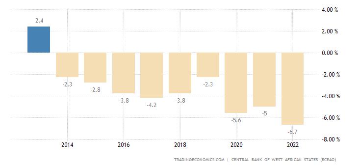 Ivory Coast Government Budget