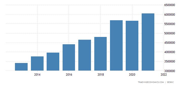 Ivory Coast Government Spending