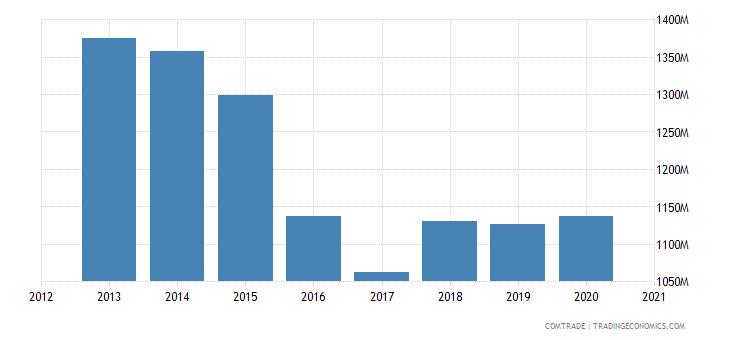ivory coast imports france
