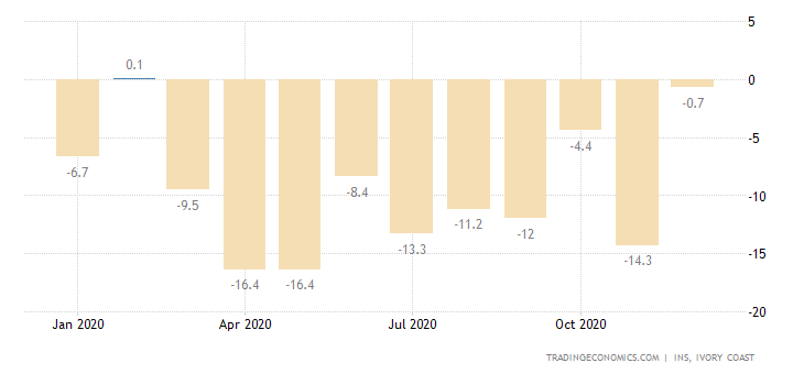 Ivory Coast Industrial Production