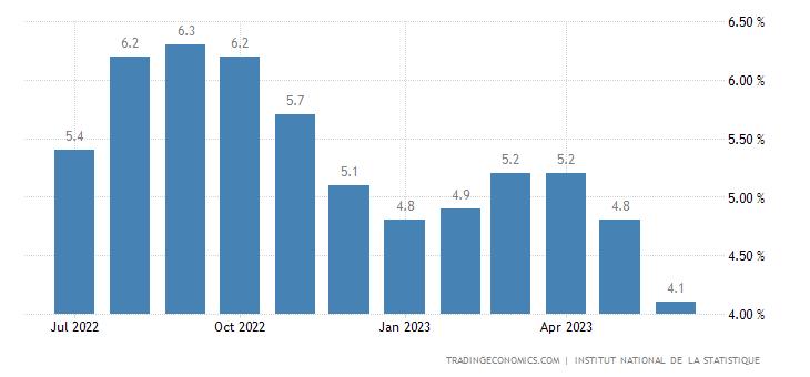 Ivory Coast Inflation Rate