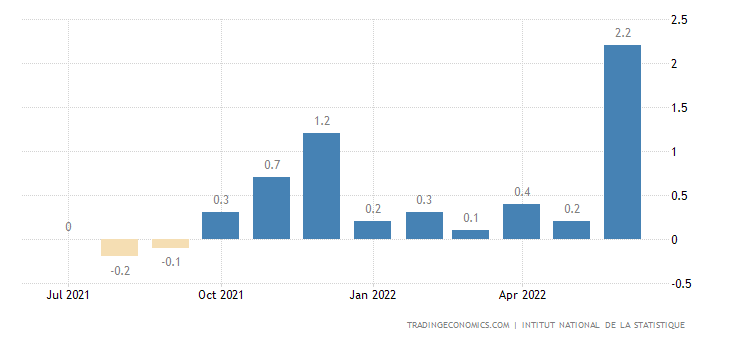 Ivory Coast Inflation Rate MoM