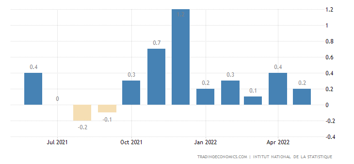 Ivory Coast Inflation Rate MoM