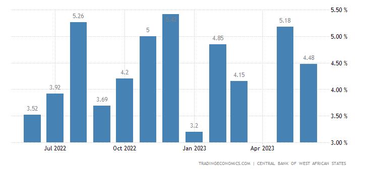 Ivory Coast Average Three Month Interbank Rate