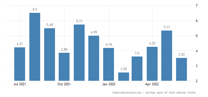Ivory Coast Average Three Month Interbank Rate