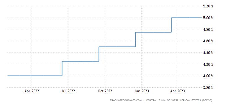 Ivory Coast Interest Rate