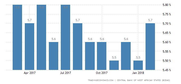 Ivory Coast Business Survey Indicator