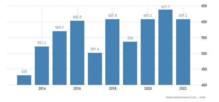 Ivory Coast Military Expenditure