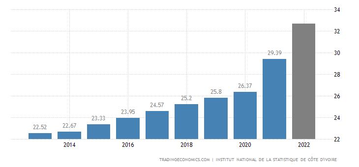 Ivory Coast Population
