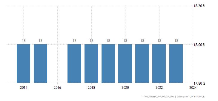 Ivory Coast Sales Tax Rate