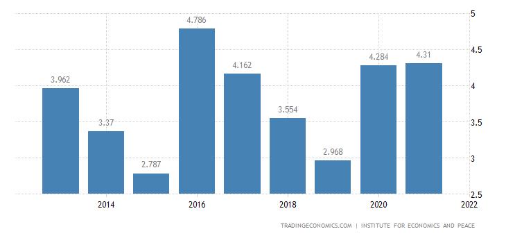 Ivory Coast Terrorism Index