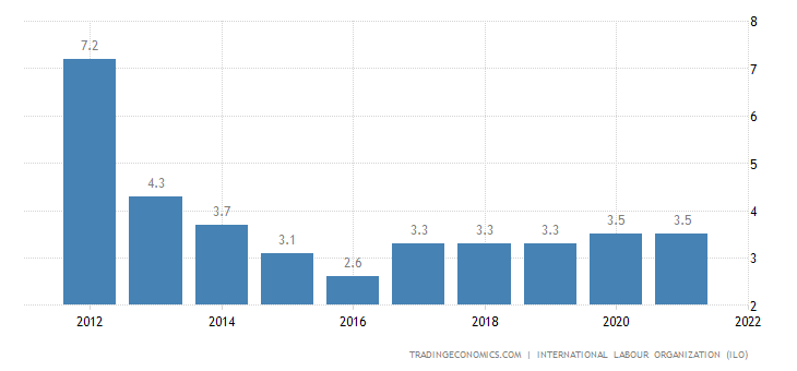 Ivory Coast Unemployment Rate
