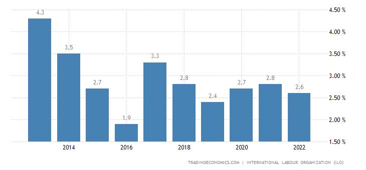 Ivory Coast Unemployment Rate