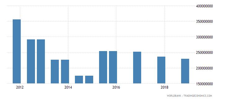 jamaica 03_official bilateral loans total wb data
