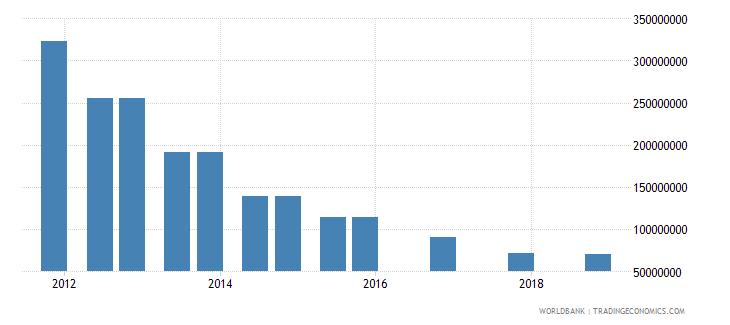 jamaica 04_official bilateral loans aid loans wb data