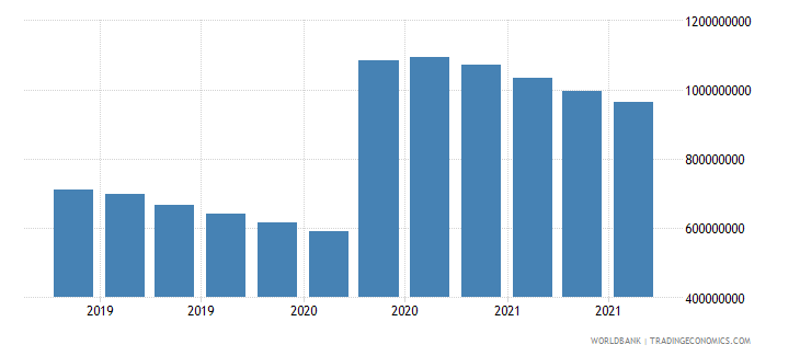 jamaica 07_multilateral loans imf wb data