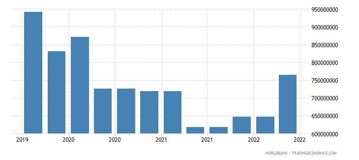 jamaica 09_insured export credit exposures berne union wb data