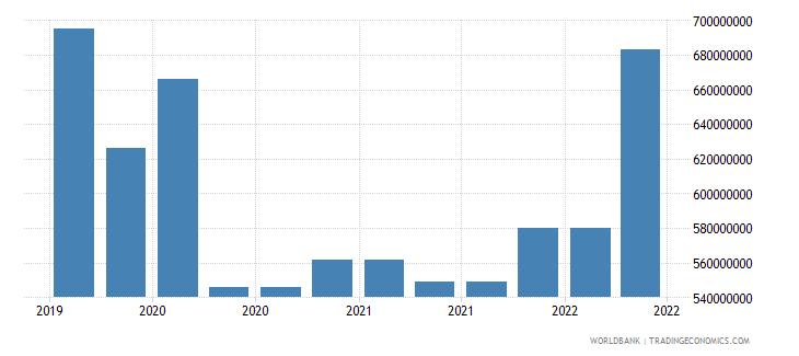 jamaica 10_insured export credit exposures short term bu wb data