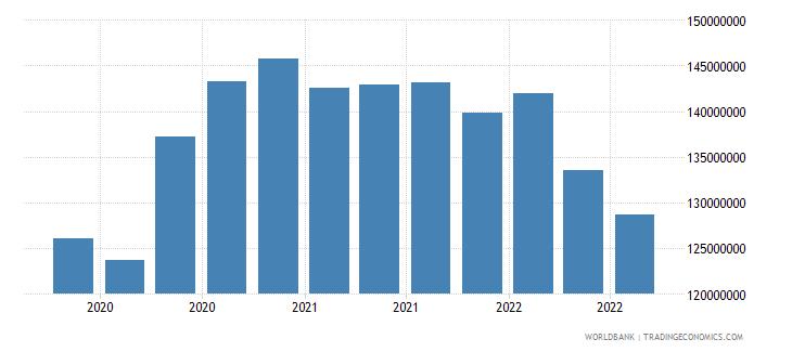 jamaica 13_multilateral loans imf short term wb data