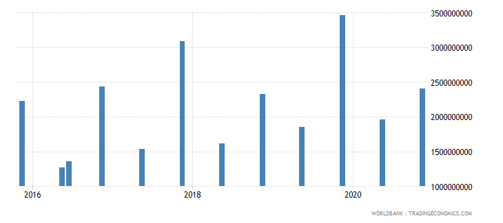 jamaica 14_debt securities held by nonresidents wb data