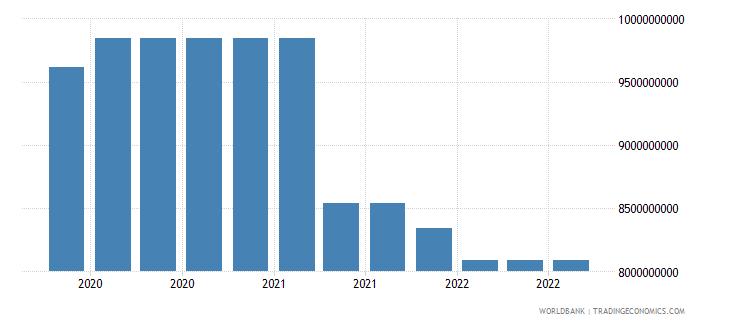 jamaica 17_international debt securities nonbanks wb data