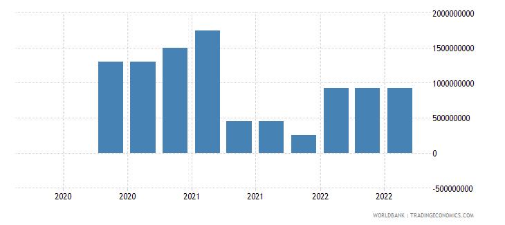 jamaica 19_intnl debt securities nonbanks short term wb data