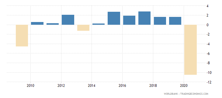 jamaica adjusted net national income annual percent growth wb data