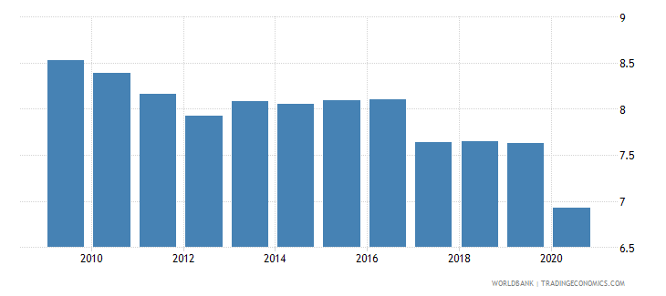 jamaica adjusted savings consumption of fixed capital percent of gni wb data