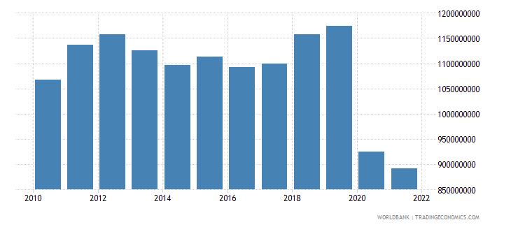 jamaica adjusted savings consumption of fixed capital us dollar wb data