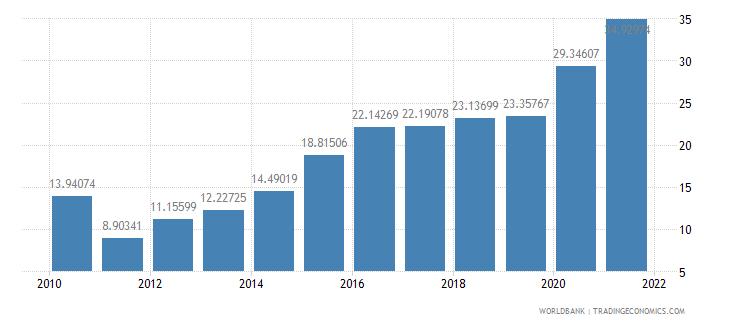 jamaica adjusted savings gross savings percent of gni wb data
