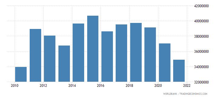 jamaica adjusted savings particulate emission damage us dollar wb data