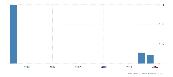 jamaica adult literacy rate population 15 years gender parity index gpi wb data