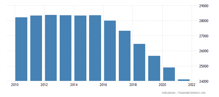 jamaica age population age 18 male interpolated wb data