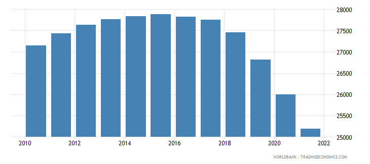 jamaica age population age 20 male interpolated wb data
