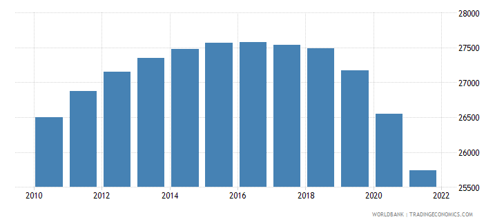 jamaica age population age 21 male interpolated wb data