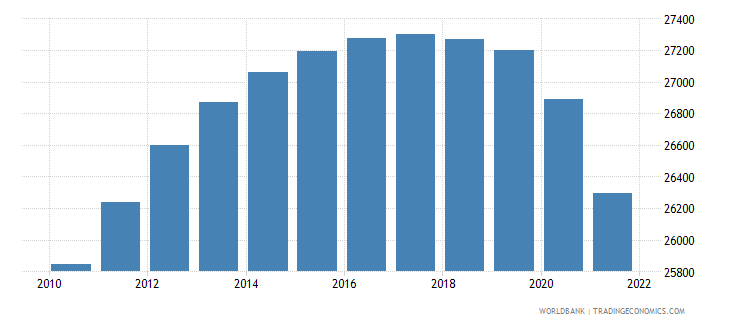 jamaica age population age 22 male interpolated wb data