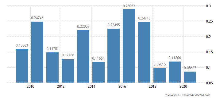 jamaica agricultural raw materials exports percent of merchandise exports wb data