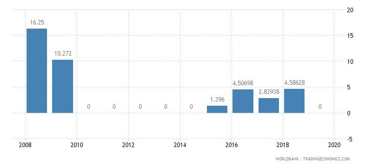 jamaica air transport freight million ton km wb data
