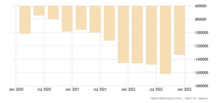 Jamaica Balance of Trade