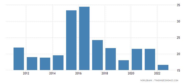 jamaica bank liquid reserves to bank assets ratio percent wb data