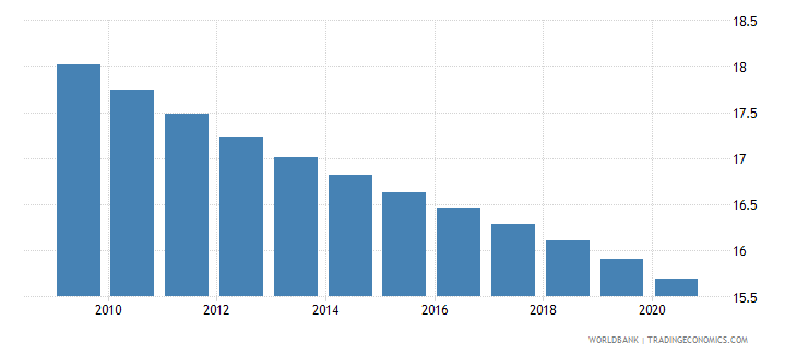 jamaica birth rate crude per 1 000 people wb data