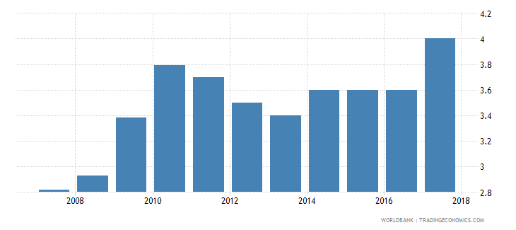 jamaica burden of customs procedure wef 1 extremely inefficient to 7 extremely efficient wb data