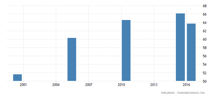 jamaica cause of death by injury ages 15 34 male percent relevant age wb data