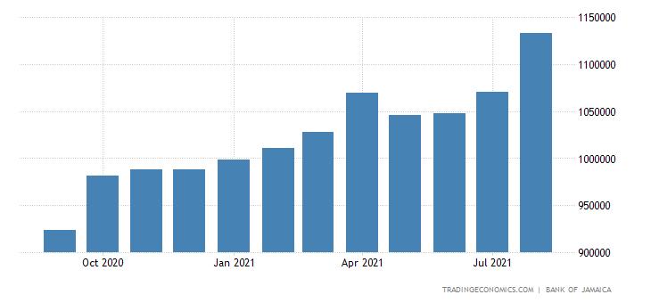 Jamaica Central Bank Balance Sheet