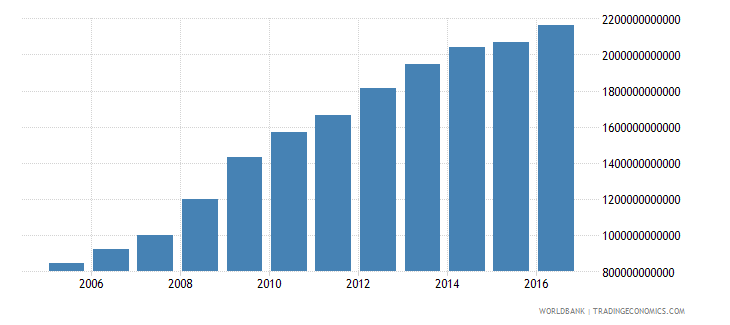 jamaica central government debt total current lcu wb data