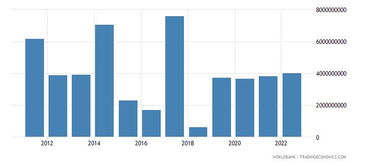jamaica changes in inventories current lcu wb data