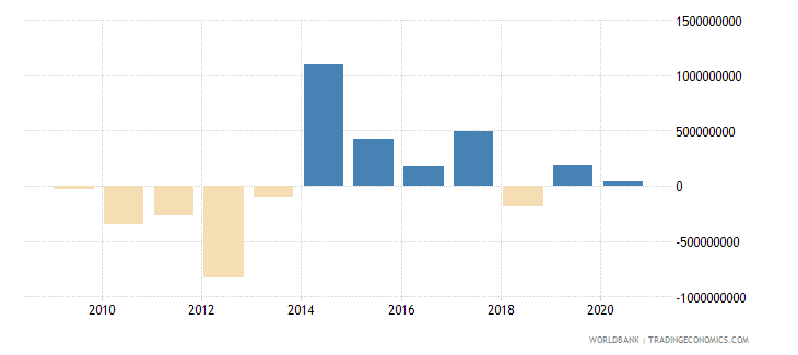 jamaica changes in net reserves bop us dollar wb data